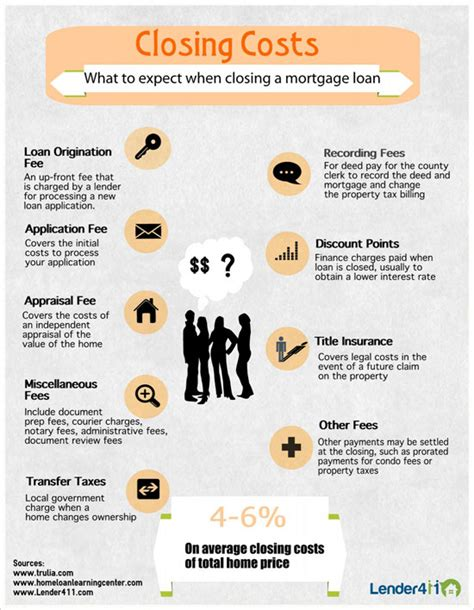 infographic closing costs lender411