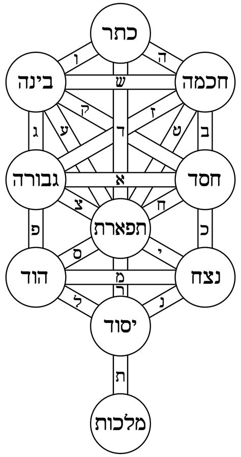 object biography definition kabbalah wikipedia