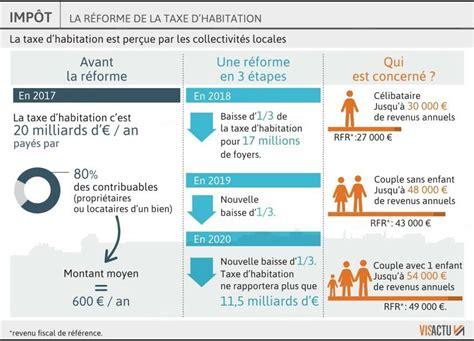 Plafond Taxe Habitation by Economie Taxe D Habitation Qui En Sera Exon 233 R 233