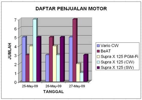 membuat grafik moving average di excel share tanjung palas membuat tabel dan grafik excel 2007