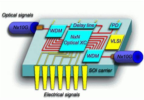 nanophotonic integrated circuits from nanoresonators grown on silicon silicon photonics