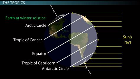 How To Make Resume For Call Center Job by The Equator The Tropics Of Cancer Amp Capricorn