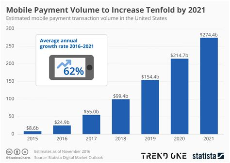 store mobile payments   major  boom   atm marketplace