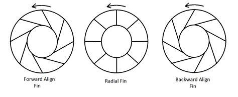 design certificate quu centrifugal fan bert jay