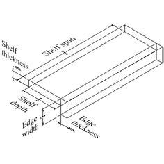 Shelf Calculation Formula how to make on