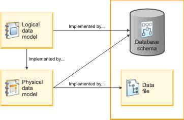 data design adalah implementierungsbeziehungen