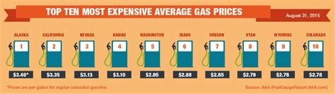 average gas price lowest gas prices in a decade for labor day road trippers