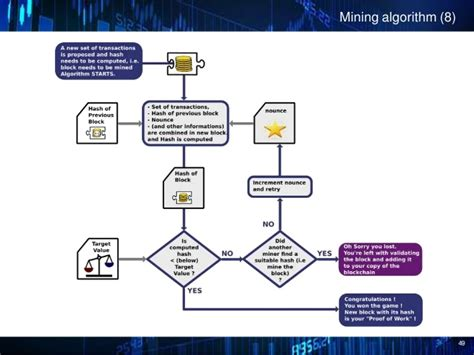 bitcoin algorithm the blockchain the technology behind bitcoin