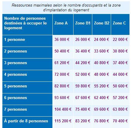 Plafond De Ressources 2015 by Ptz 2015 Pr 234 T 224 Taux Z 233 Ro 0 Pr 234 T 224 Taux Z 233 Ro