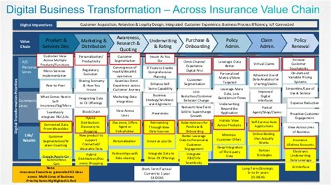 digital business transformation across insurance value chain