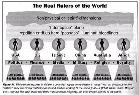 world order the reptilian plan to divide and conquer the human race books plan