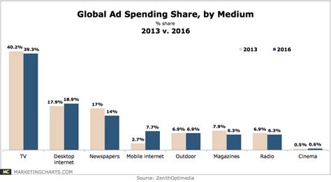 12 companies that spend the most on advertising naibuzz hispanicize