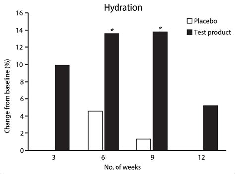 hydration test effects of a nutritional supplement containing collagen