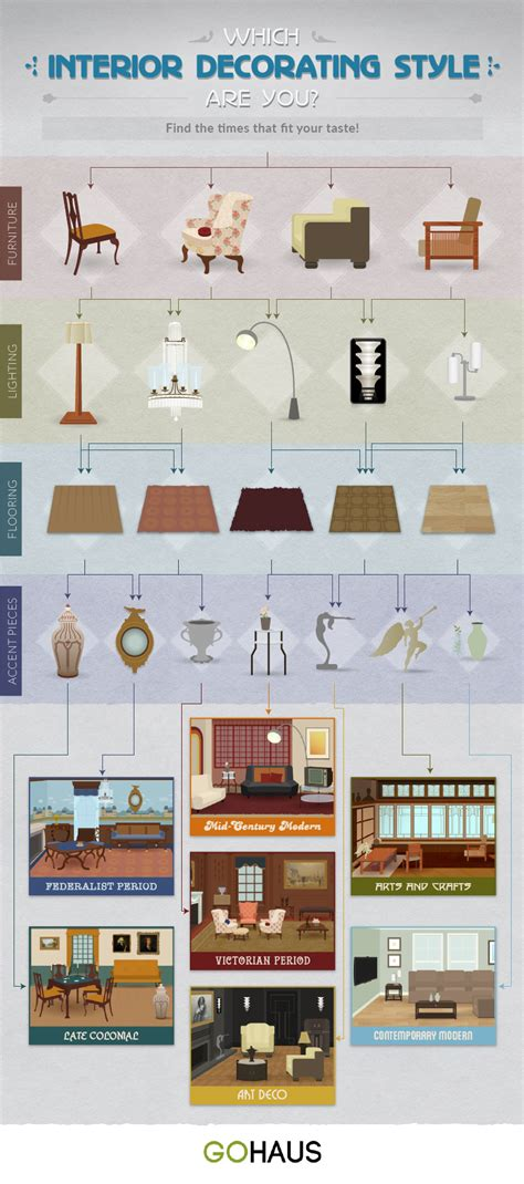 interior design flowchart infographic the evolution of american living rooms