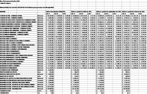 tablas de aranceles 2016 resoluci 243 n 1104 2015 y 1126 2015 actualizaci 243 n de