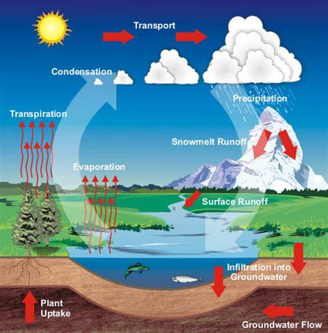geographic pattern adalah air sumber kehidupan siklus hidrologi