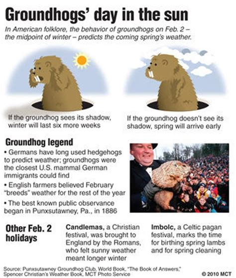 groundhog day legend the day of the groundhog wishes and dishes