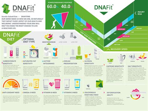 Dna Detox Review by I Got A Dnafit Test And Here S What I Learned About My