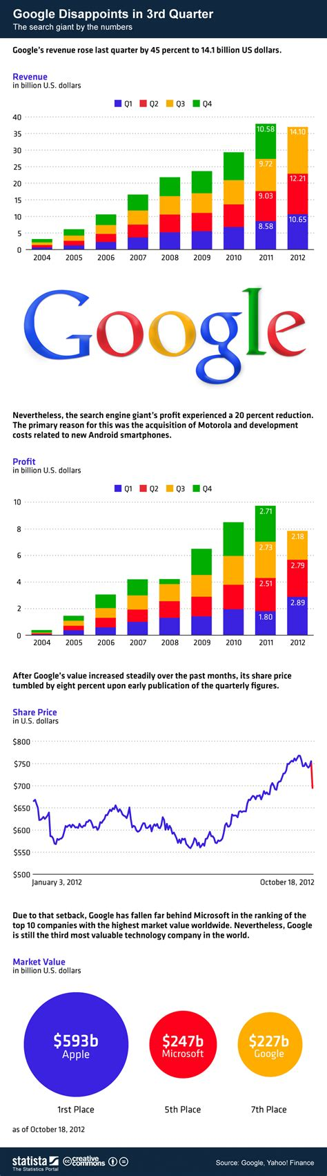 google images infographic chart google disappoints in 3rd quarter statista
