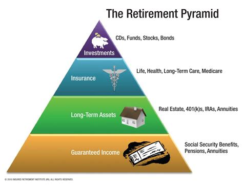 rescuing retirement a plan to guarantee retirement security for all americans columbia business school publishing books how anyone can retire at 32