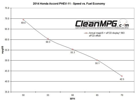 2014 honda accord phev has impressive real world fuel