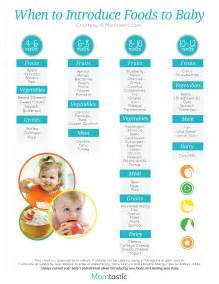 Solid food chart for babies aged 4 months through 12 months find age