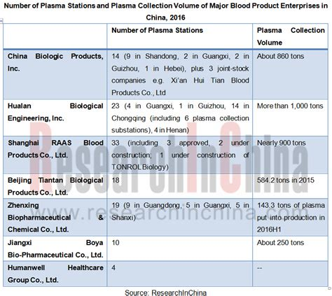 bloodstain pattern analysis research china blood product industry report 2017 2021