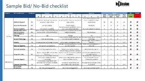 insights to actions of winning bids infission bid consulting