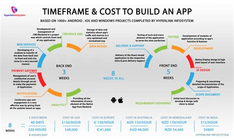 cost to build mobile app pricing models what to charge for your app
