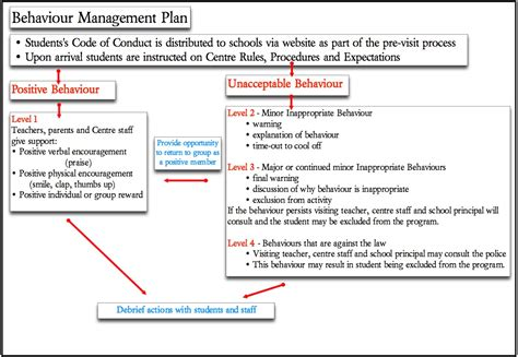 image gallery management plan