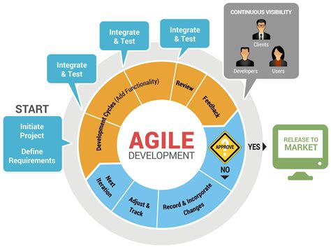 explain sdlc with diagram meta5 inc 187 meta5 in an agile environment