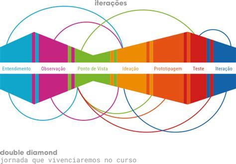 design thinking etapas escola design thinking design thinking specialisation