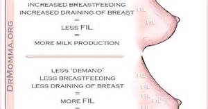 c section breastfeeding milk production making more milk breastfeeding supply and the feedback