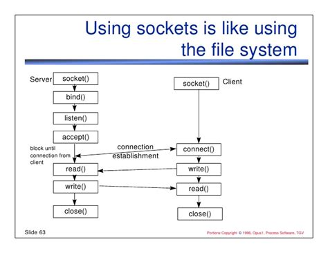 client server flowchart client server flowchart 28 images when to track on the