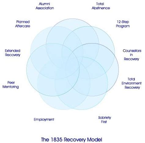 Enhanced Model Detox Treatment by Our Recovery Model Was Created By Recovering Alcoholics