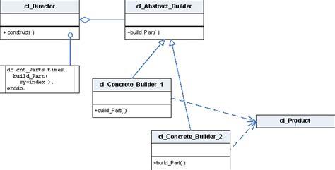 builder pattern in java wiki unitsu gof builder pattern abap development scn wiki