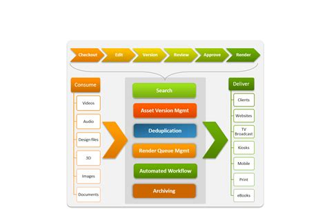 digital asset management workflow with tighter production schedules the creative