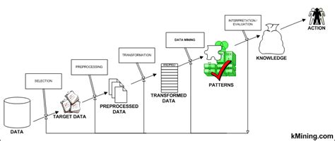 pattern advertising definition data mining efficiency on the over crowded internet