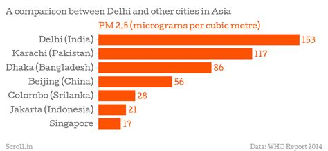 Metro Cities In India Essay by Thirteen Of The 20 Most Polluted Cities In The World Are Indian