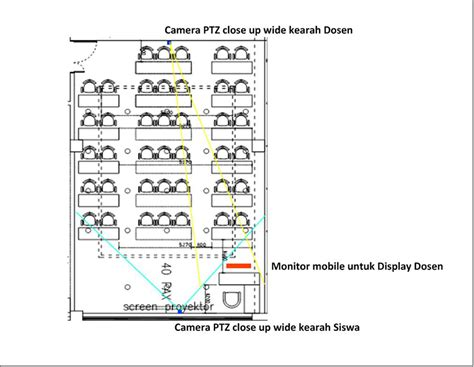 pengertian layout ruangan jual sistem distance learning pembelajaran jarak jauh