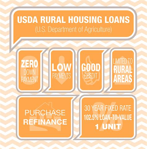 usda rural housing loan rates usda rural housing loan rates 28 images usda offers rural home loans with interest rates as