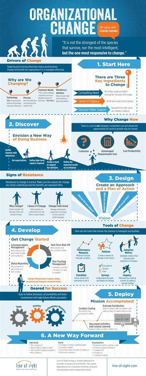 design thinking organizational change organizational change infographic line of sight llc