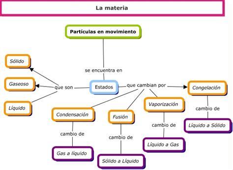 Resumen Q Viva La Musica by Mapa Conceptual De Los Cambios Fisicos Y Quimicos De La