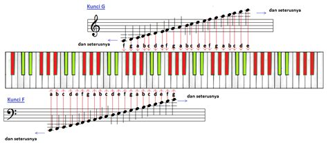 belajar menulis not balok dasar let s play piano piano basics theory