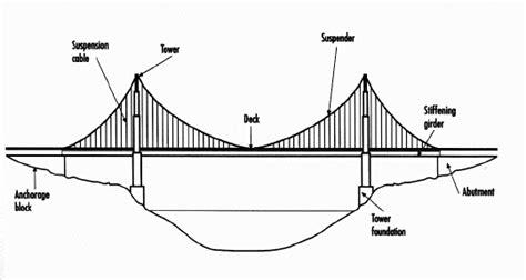 suspension bridge diagram suspension bridge diagram