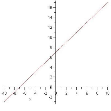 membuat grafik matematika online it s matematika membuat grafik fungsi 2 dimensi dengan