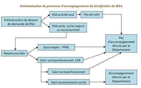 Plafond Du Rsa by Accompagnement Des B 233 N 233 Ficiaires Du Rsa Infochomage
