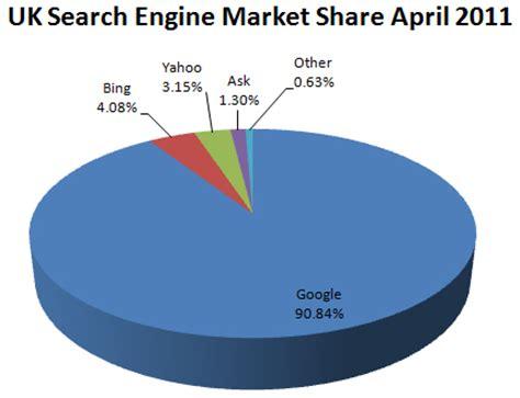 Uk Search Engine Regains Uk Market Fourth Source