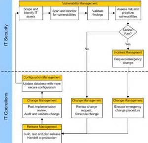 security remediation plan template gallery vulnerability management