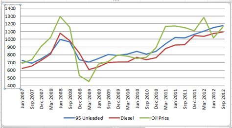 What Is The Price Of A The World Is F Ed 5 A Comparison Of Food Petrol